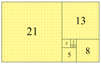 The Golden Mean 'Golden Ratio'